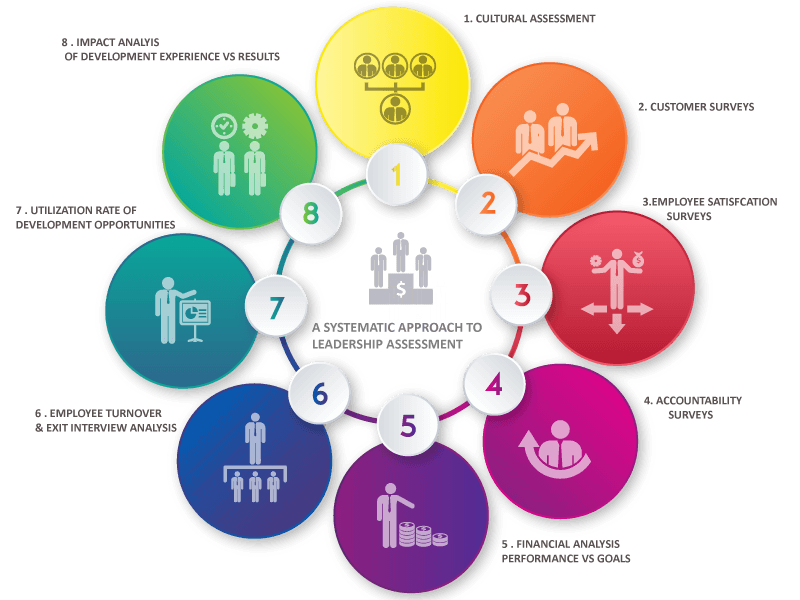 A-SYSTEMATIC-APPROACH-TO-LEADERSHIP-ASSESSMENT