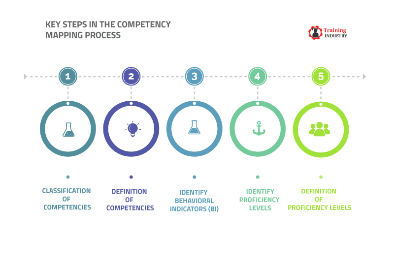 Steps in Competency Mapping Process