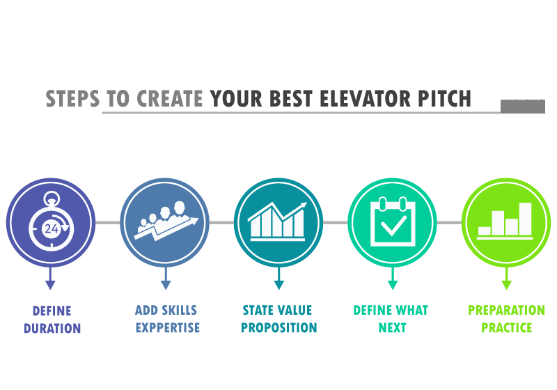 Steps-to-create-your-best-elevator-pitch