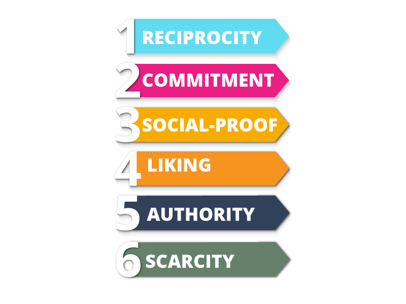 six universal ways to influence others.