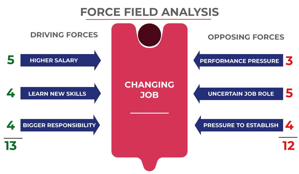 Force Field Analysis After Scoring