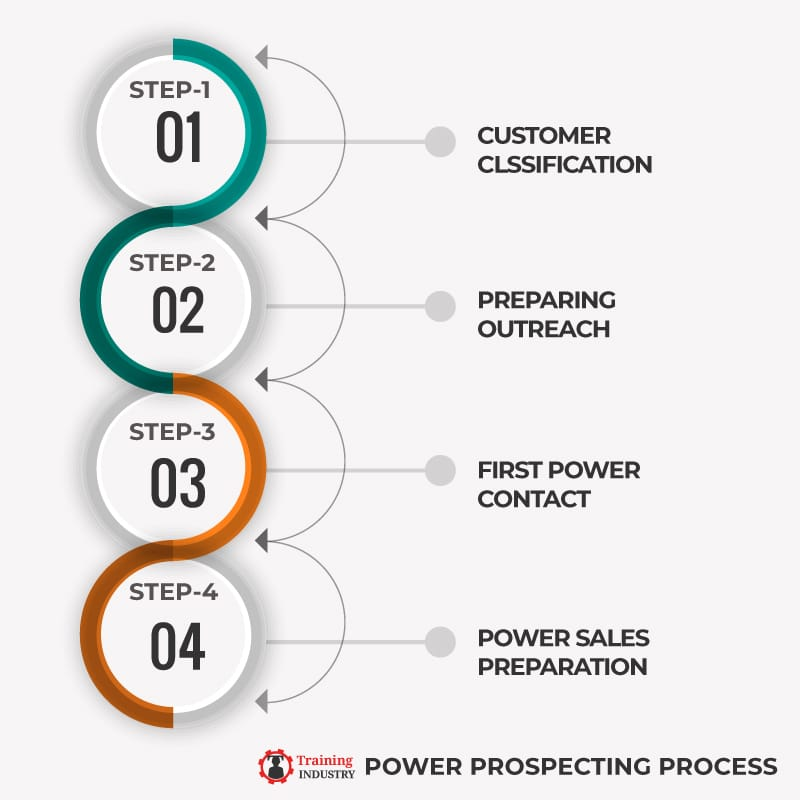 Power Prospecting Process-4 Steps