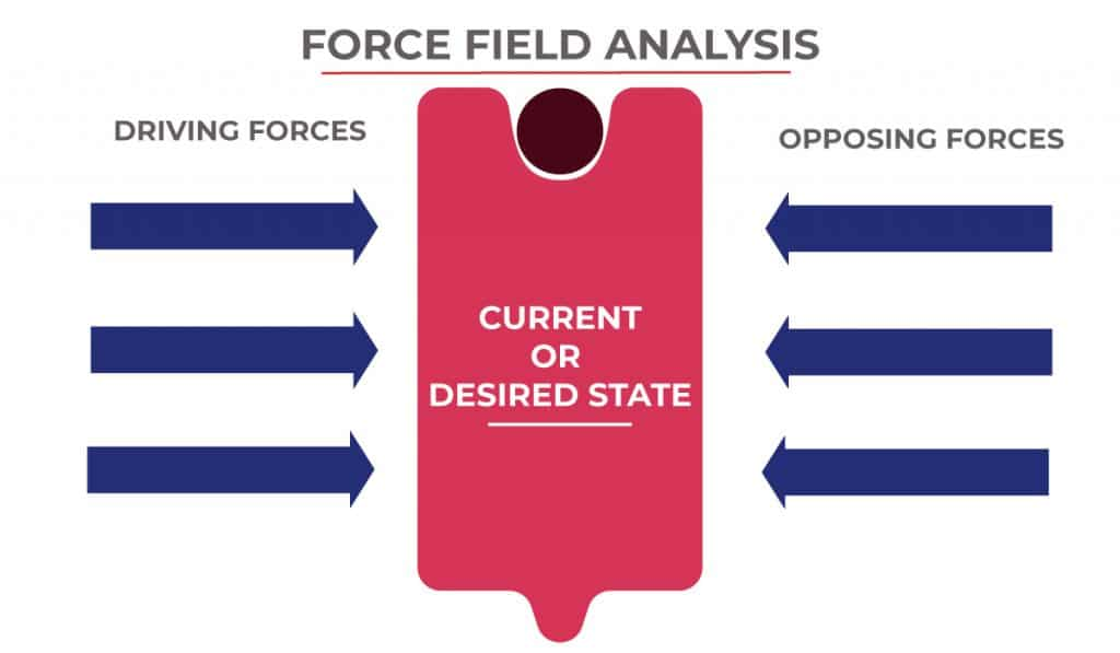 Force field analysis chart