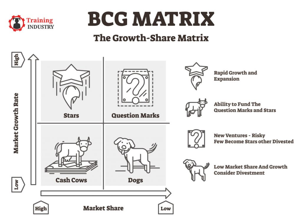 BCG Matrix: The Growth Share Matrix