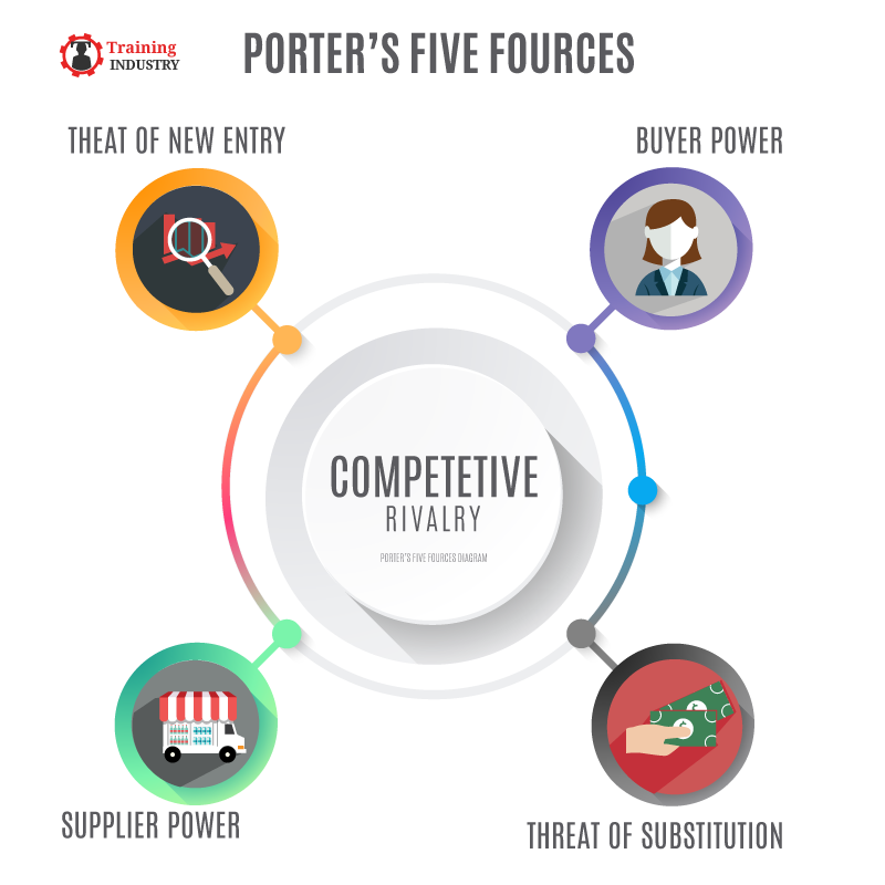Porter's Five Forces Diagram