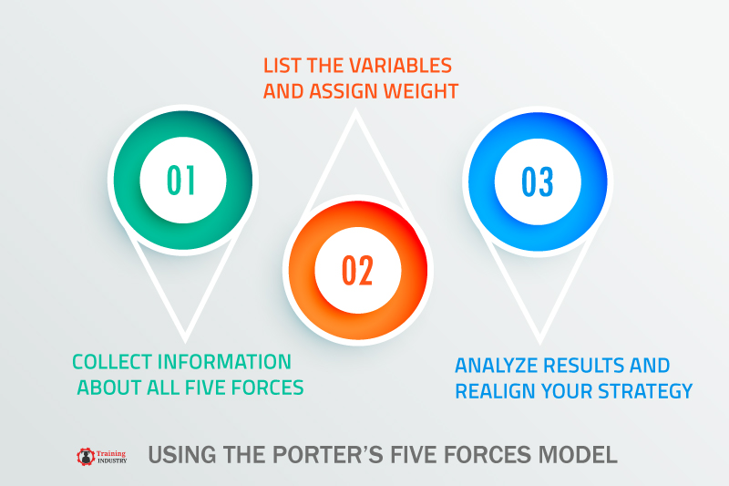 USING THE PORTER'S FIVE FORCES MODEL